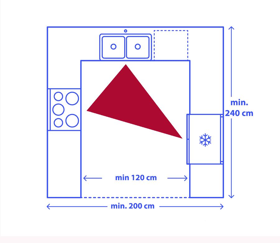 U alakú konyha munkaháromszöggel