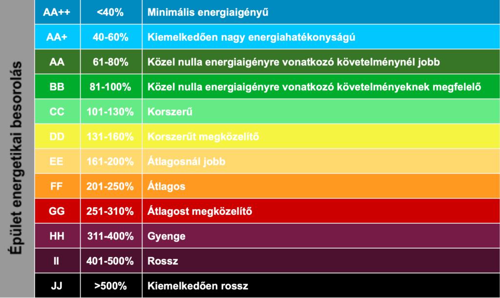 Energetikai besorolások, kategóriák