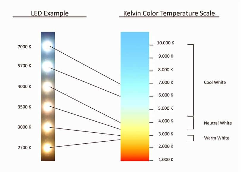 LED színhőmérséklet összehasonlítása Kelvin színhőmérséklet skálával